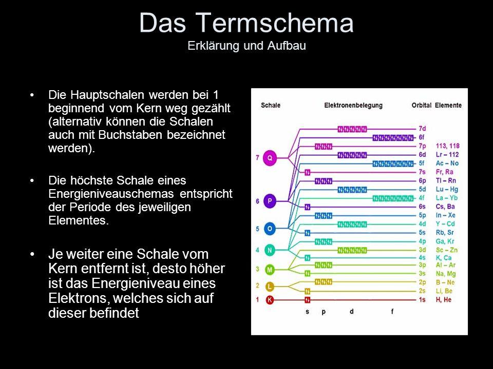Das Termschema Erklärung und Aufbau Das Termschema ist nur für ein sehr einfaches System mit nur einem Elektron durch eine einzige Sprossenleiter darstellbar.