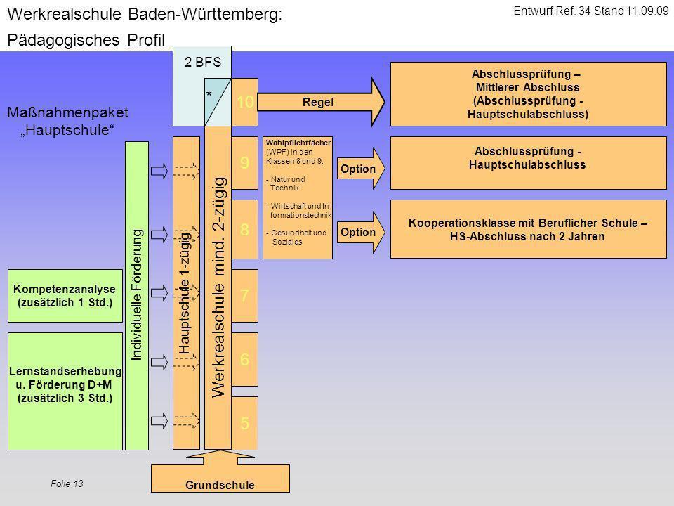 Folie 13 5 6 7 8 9 Werkrealschule Baden-Württemberg: Pädagogisches Profil Werkrealschule mind. 2-zügig Option Grundschule Lernstandserhebung u. Förder