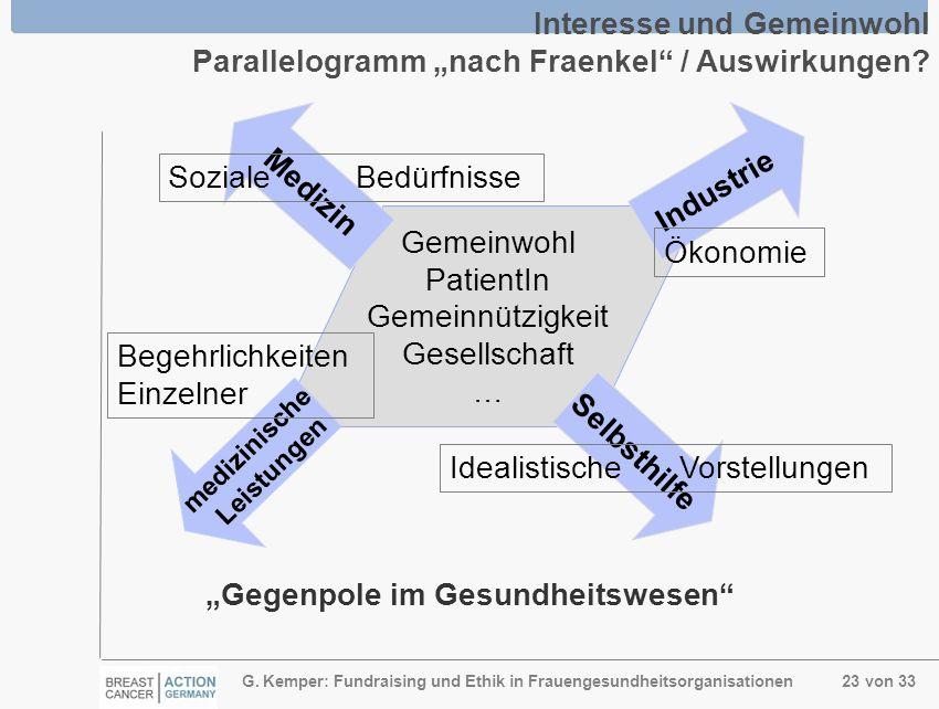 G. Kemper: Fundraising und Ethik in Frauengesundheitsorganisationen 23 von 33 Gemeinwohl PatientIn Gemeinnützigkeit Gesellschaft … Interesse und Gemei