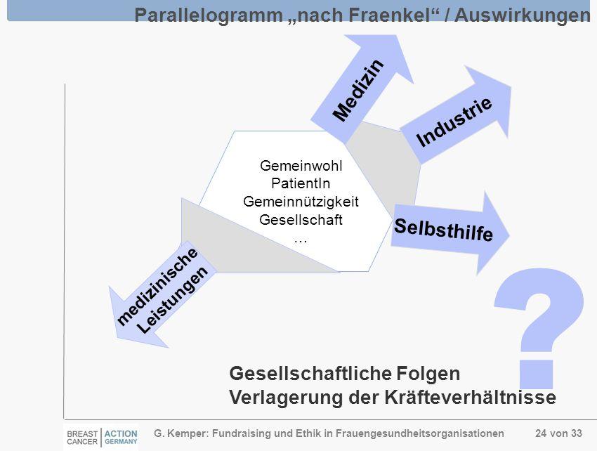 G. Kemper: Fundraising und Ethik in Frauengesundheitsorganisationen 24 von 33 Gemeinwohl PatientIn Gemeinnützigkeit Gesellschaft … Parallelogramm nach