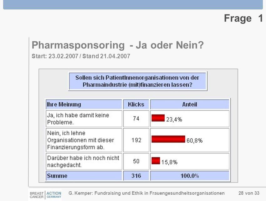 G. Kemper: Fundraising und Ethik in Frauengesundheitsorganisationen 28 von 33 Frage 1 Pharmasponsoring - Ja oder Nein? Start: 23.02.2007 / Stand 21.04