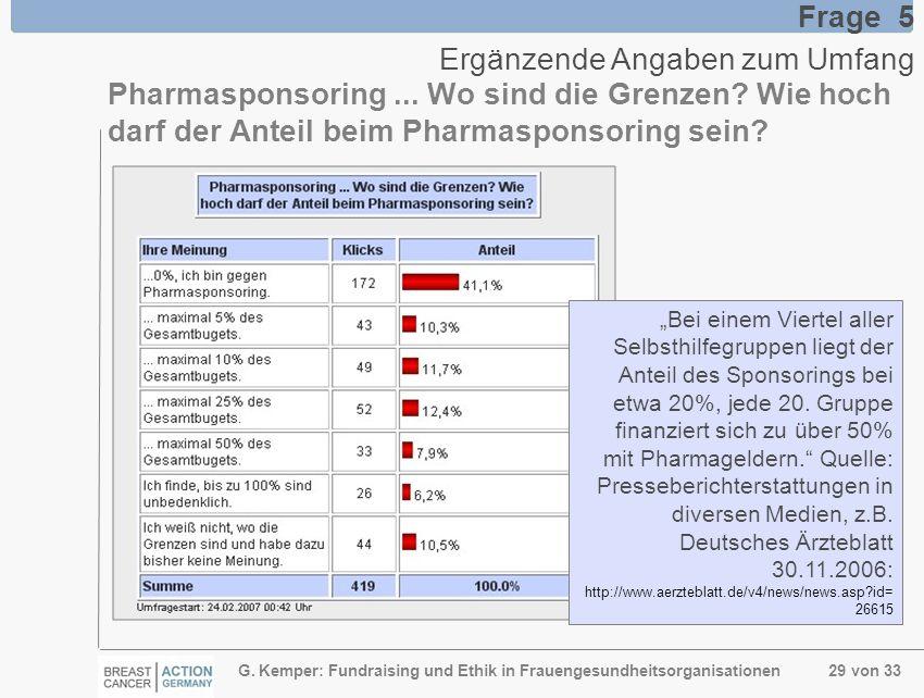G. Kemper: Fundraising und Ethik in Frauengesundheitsorganisationen 29 von 33 Frage 5 Ergänzende Angaben zum Umfang Pharmasponsoring... Wo sind die Gr