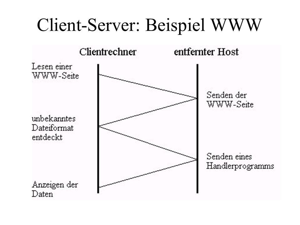 Client-Server: Beispiel WWW