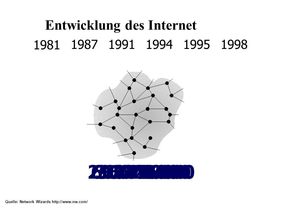 Entwicklung des Internet 1981 235 198719911994 56.000617.0003.864.000 Quelle: Network Wizards http://www.nw.com/ 1995 6.642.000 1998 29.670.000