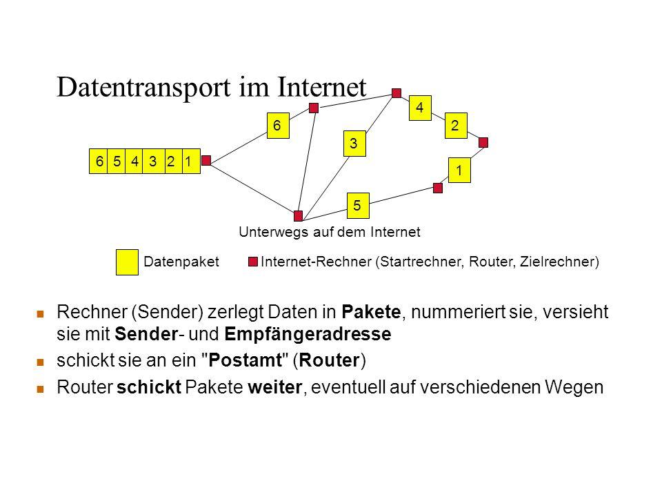 n Rechner (Sender) zerlegt Daten in Pakete, nummeriert sie, versieht sie mit Sender- und Empfängeradresse n schickt sie an ein Postamt (Router) n Router schickt Pakete weiter, eventuell auf verschiedenen Wegen 126543 Unterwegs auf dem Internet DatenpaketInternet-Rechner (Startrechner, Router, Zielrechner) 2 1 5 3 6 4 Datentransport im Internet