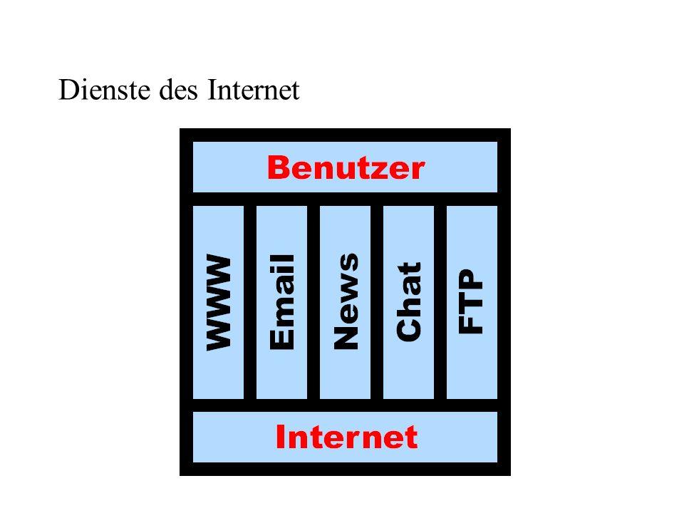 Dienste des Internet