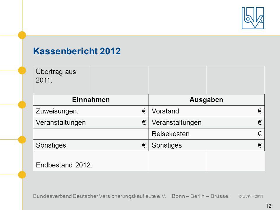 Bundesverband Deutscher Versicherungskaufleute e.V. Bonn – Berlin – Brüssel © BVK – 2011 12 Kassenbericht 2012 Übertrag aus 2011: EinnahmenAusgaben Zu