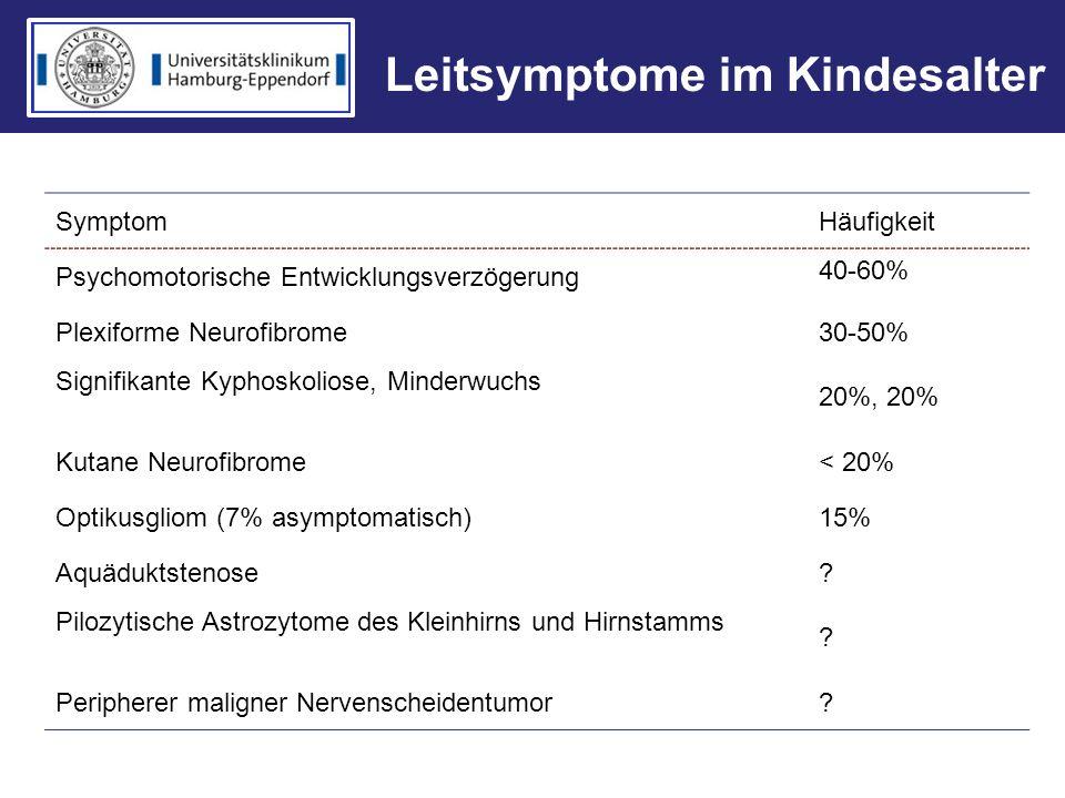Leitsymptome im Kindesalter SymptomHäufigkeit Psychomotorische Entwicklungsverzögerung 40-60% Plexiforme Neurofibrome30-50% Signifikante Kyphoskoliose
