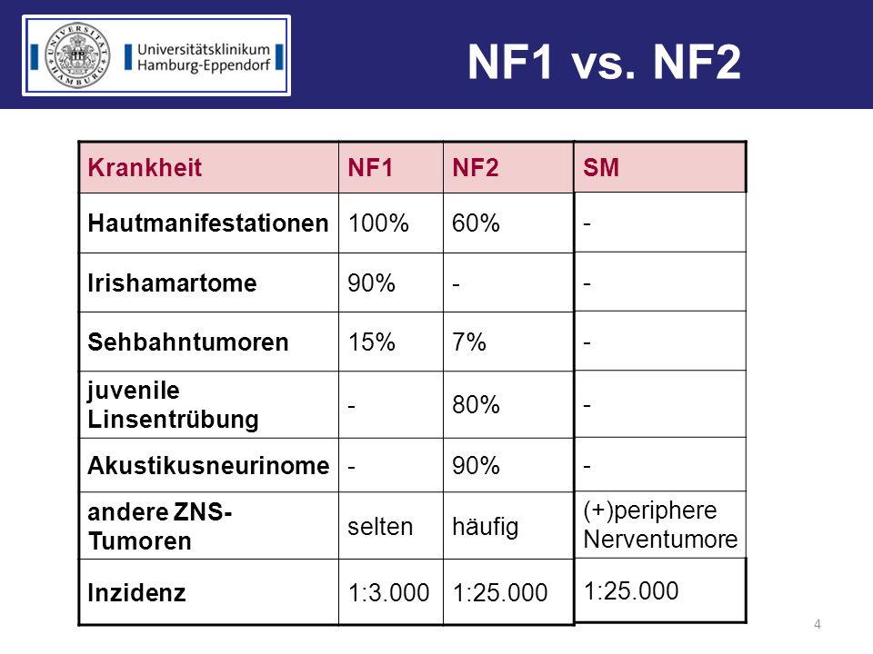 NF1 vs. NF2 4 KrankheitNF1NF2 Hautmanifestationen100%60% Irishamartome90%- Sehbahntumoren15%7% juvenile Linsentrübung -80% Akustikusneurinome-90% ande