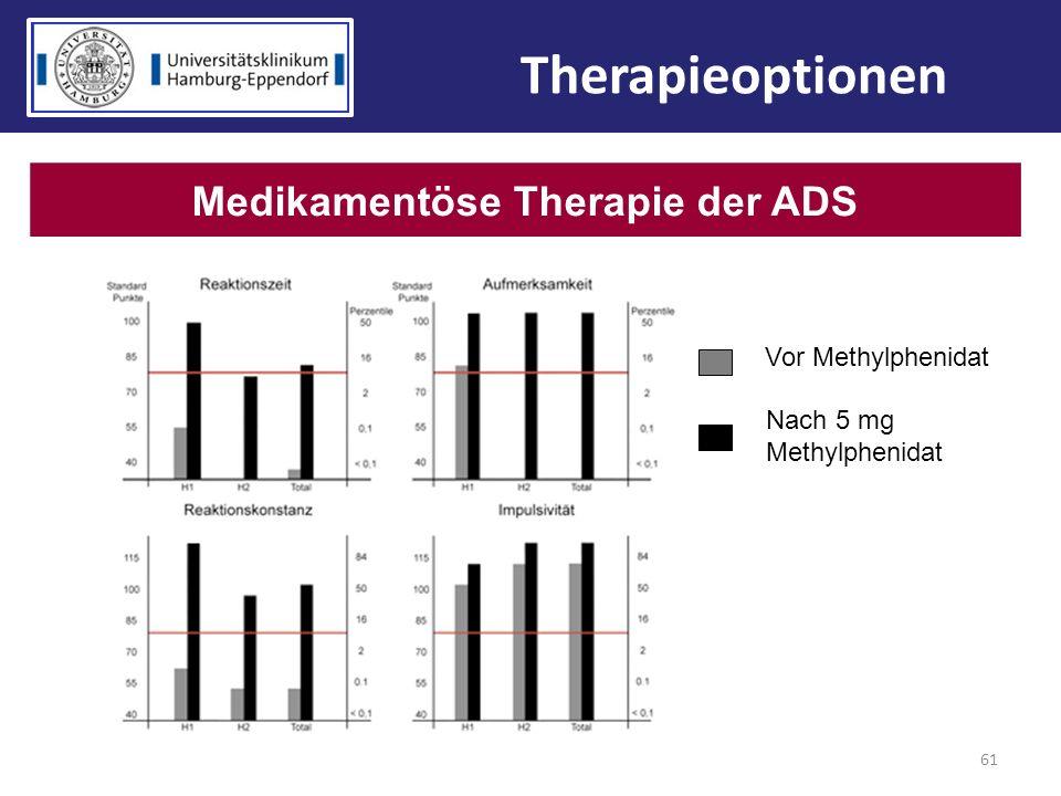 61 Medikamentöse Therapie der ADS Therapieoptionen Vor Methylphenidat Nach 5 mg Methylphenidat