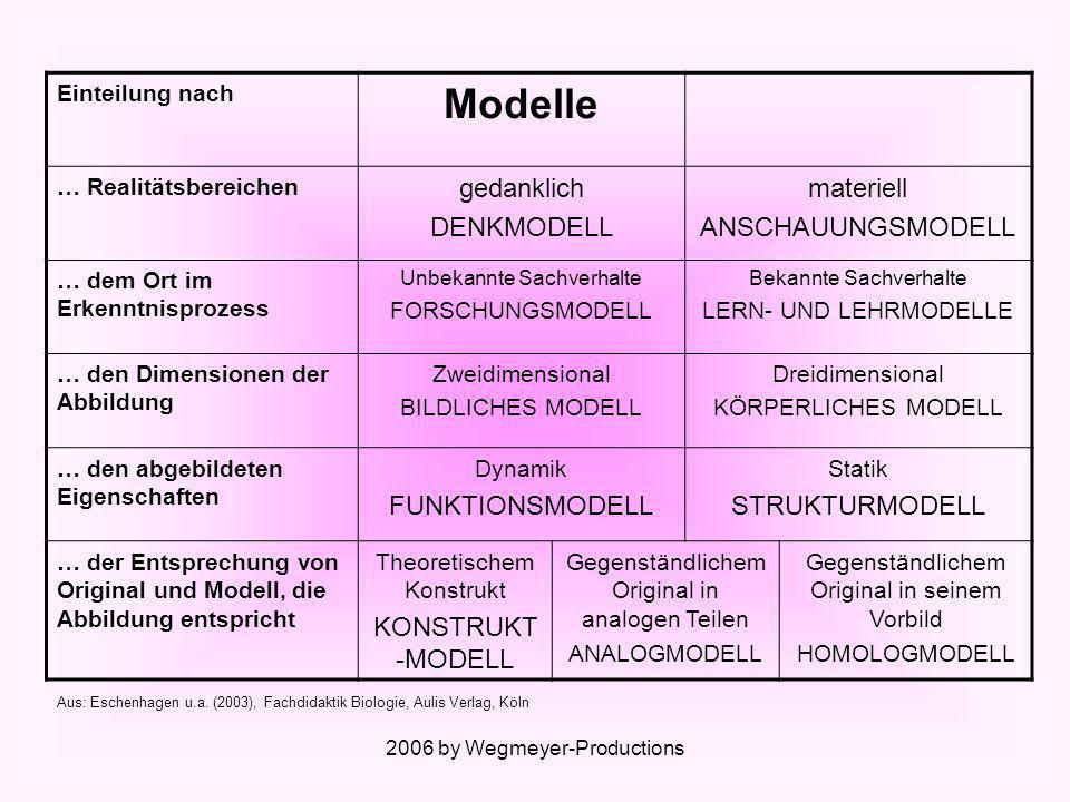 2006 by Wegmeyer-Productions Wir unterscheiden verschiedene Modelltypen: Bildliche Modelle Analogmodelle Homologmodelle Denkmodelle Funktionsmodelle Konstruktmodelle Forschungsmodelle Körperliche Modelle Lern- und Lehrmodelle Anschauungsmodelle Strukturmodelle Alles klar??.