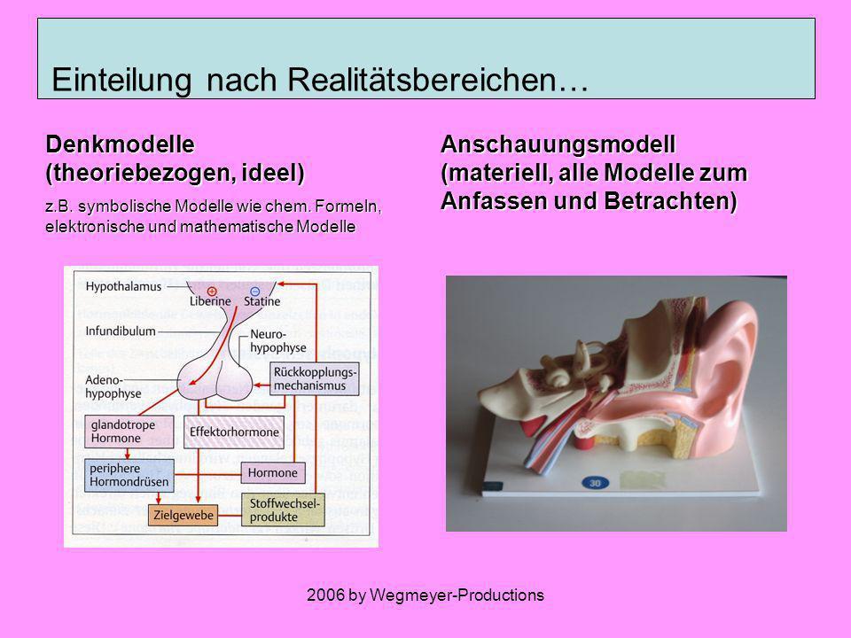 2006 by Wegmeyer-Productions Einteilung nach Modelle … Realitätsbereichen gedanklich DENKMODELL materiell ANSCHAUUNGSMODELL … dem Ort im Erkenntnisprozess Unbekannte Sachverhalte FORSCHUNGSMODELL Bekannte Sachverhalte LERN- UND LEHRMODELLE … den Dimensionen der Abbildung Zweidimensional BILDLICHES MODELL Dreidimensional KÖRPERLICHES MODELL … den abgebildeten Eigenschaften Dynamik FUNKTIONSMODELL Statik STRUKTURMODELL … der Entsprechung von Original und Modell, die Abbildung entspricht Theoretischem Konstrukt KONSTRUKT -MODELL Gegenständlichem Original in analogen Teilen ANALOGMODELL Gegenständlichem Original in seinem Vorbild HOMOLOGMODELL Aus: Eschenhagen u.a.