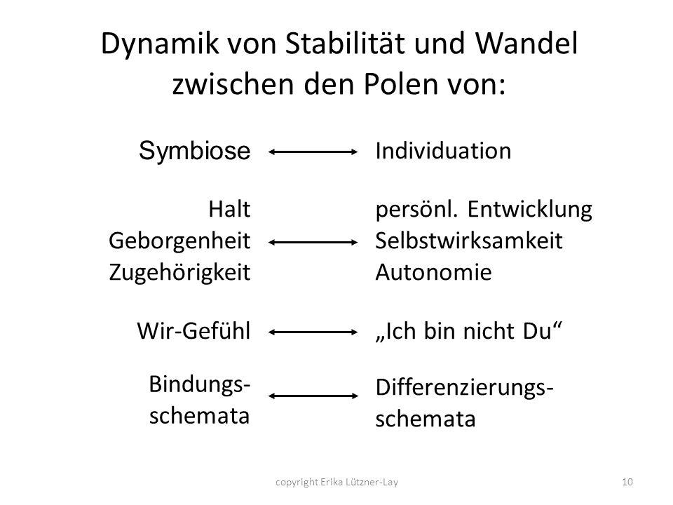 copyright Erika Lützner-Lay10 Dynamik von Stabilität und Wandel zwischen den Polen von: Symbiose Halt Geborgenheit Zugehörigkeit Wir-Gefühl Bindungs-