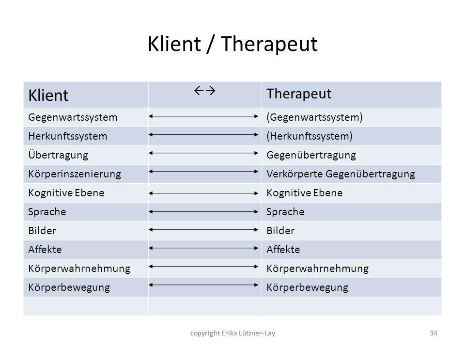 34 Klient / Therapeut Klient Therapeut Gegenwartssystem(Gegenwartssystem) Herkunftssystem(Herkunftssystem) ÜbertragungGegenübertragung Körperinszenier