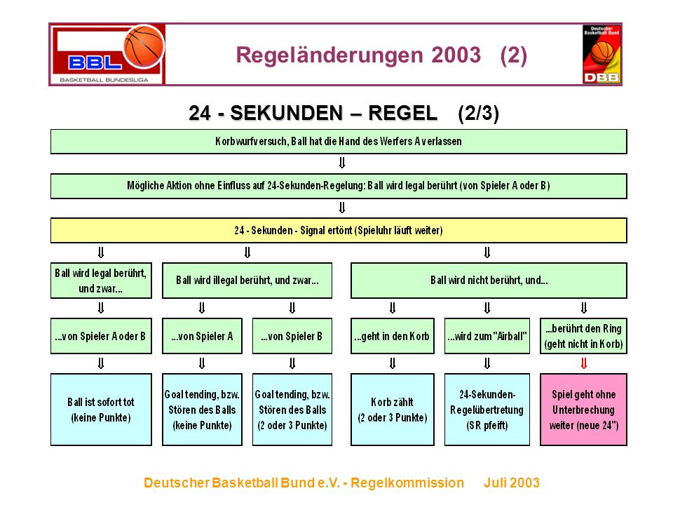 Regeländerungen 2003 (2) Deutscher Basketball Bund e.V. - Regelkommission Juli 2003 24 - SEKUNDEN – REGEL 24 - SEKUNDEN – REGEL(2/3)