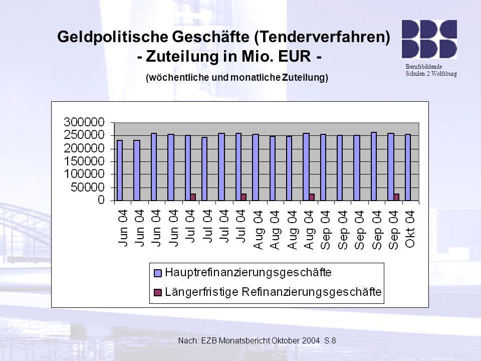 Berufsbildende Schulen 2 Wolfsburg Geldpolitische Geschäfte (Tenderverfahren) - Zuteilung in Mio. EUR - (wöchentliche und monatliche Zuteilung) Nach: