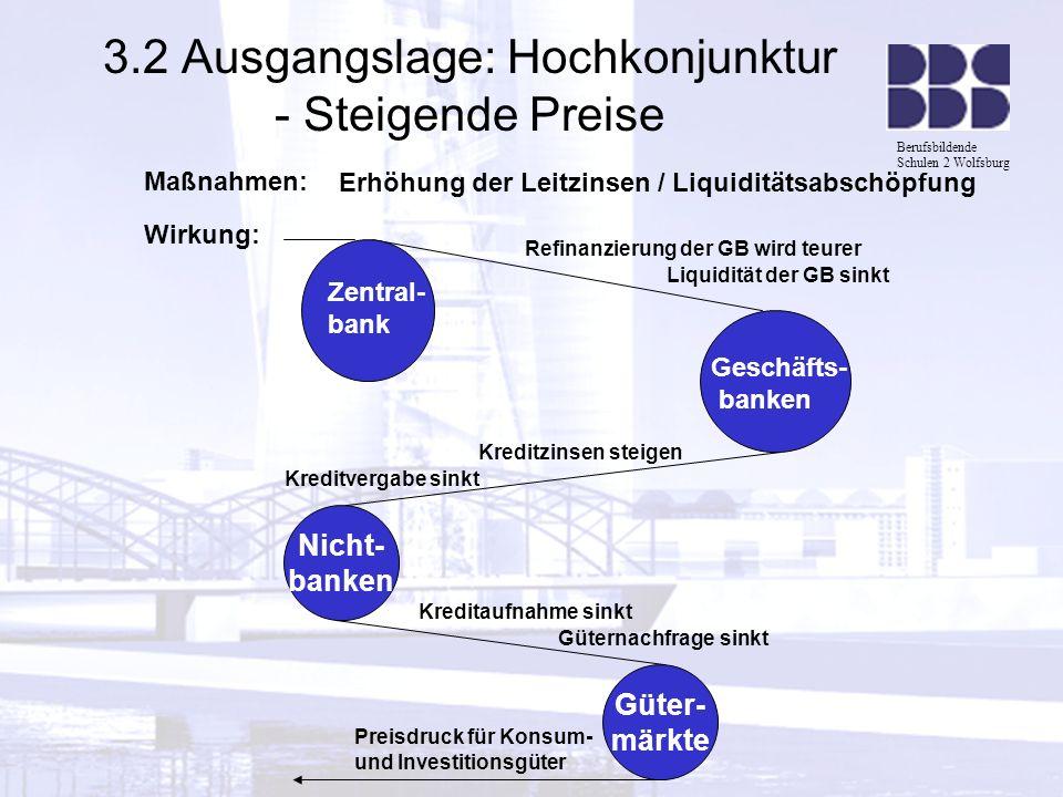 Berufsbildende Schulen 2 Wolfsburg 3.2 Ausgangslage: Hochkonjunktur - Steigende Preise Maßnahmen: Erhöhung der Leitzinsen / Liquiditätsabschöpfung Wir