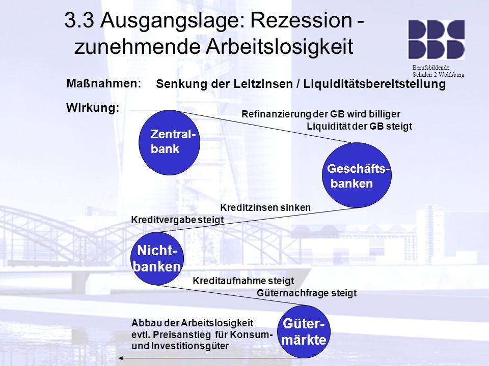Berufsbildende Schulen 2 Wolfsburg 3.3 Ausgangslage: Rezession - zunehmende Arbeitslosigkeit Maßnahmen: Senkung der Leitzinsen / Liquiditätsbereitstel