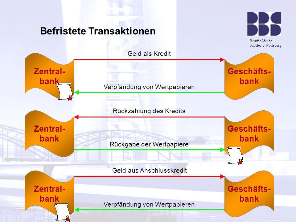 Berufsbildende Schulen 2 Wolfsburg Zentral- bank Geschäfts- bank Geld als Kredit Verpfändung von Wertpapieren Zentral- bank Geschäfts- bank Rückzahlun