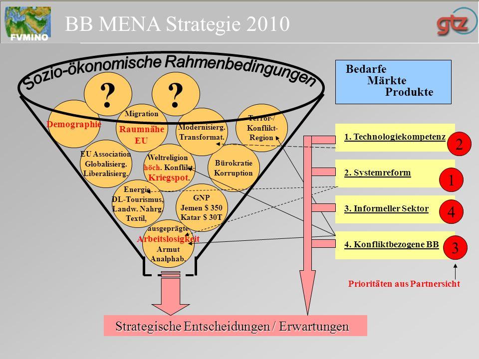 BB MENA Strategie 2010 Geschäftsfelder – Produkte - Trends 100 %IS 5 % GNB Aktuell ( Budget bezogen) Zukünftig ><<>> Märkte, Kunden, Finanzierungsmodelle..