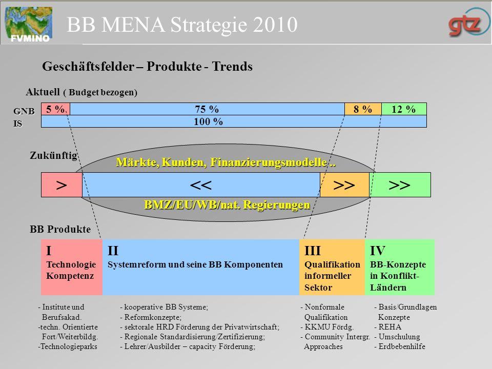 BB MENA Strategie 2010 Optimierung der Leistungserbringung Optimierung Verkaufsstrategie & Geschäfts- anbahnung Netzwerke bei Finanzierung / Durchführung Optimierung Verkaufsstrategie & Geschäfts- anbahnung Netzwerke bei Finanzierung / Durchführung Gestaltungsmerkmale der BB Optimierung Verkaufsstrategie & Geschäfts- anbahnung Netzwerke, Partnerschaften bei Finanzierung / Durch führung Gestaltungsmerkmale der BB Optimierung Verkaufsstrategie & Geschäfts- anbahnung .