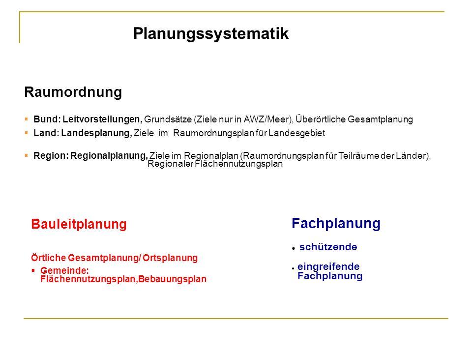 Raumordnung Bund: Leitvorstellungen, Grundsätze (Ziele nur in AWZ/Meer), Überörtliche Gesamtplanung Land: Landesplanung, Ziele im Raumordnungsplan für