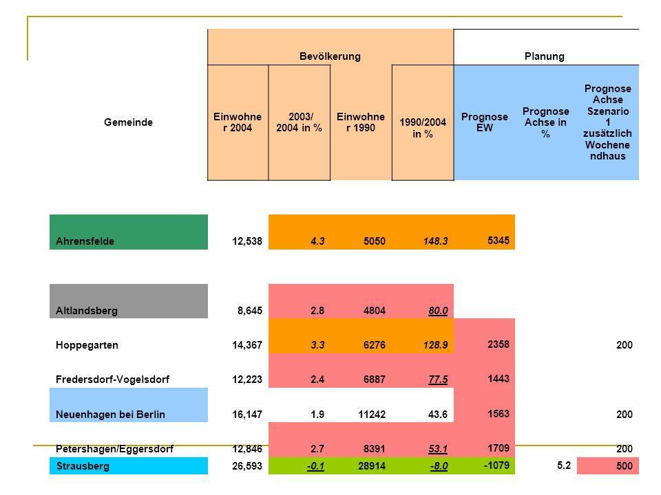 BevölkerungPlanung Gemeinde Einwohne r 2004 2003/ 2004 in % Einwohne r 1990 1990/2004 in % Prognose EW Prognose Achse in % Prognose Achse Szenario 1 z