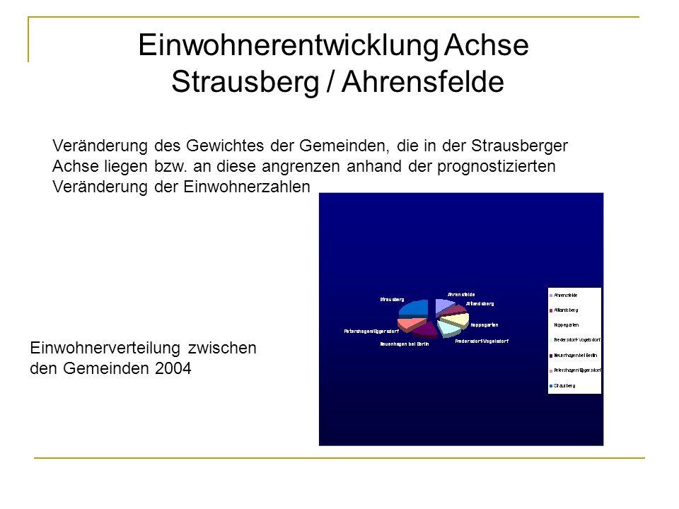 Einwohnerentwicklung Achse Strausberg / Ahrensfelde Veränderung des Gewichtes der Gemeinden, die in der Strausberger Achse liegen bzw. an diese angren