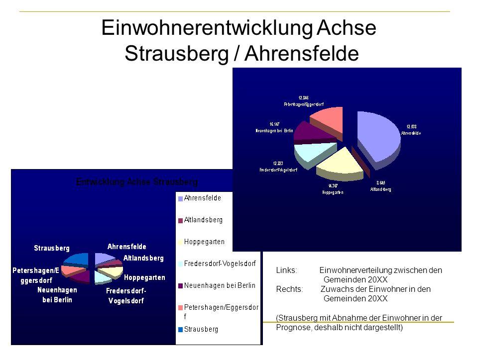 Links: Einwohnerverteilung zwischen den Gemeinden 20XX Rechts: Zuwachs der Einwohner in den Gemeinden 20XX (Strausberg mit Abnahme der Einwohner in de