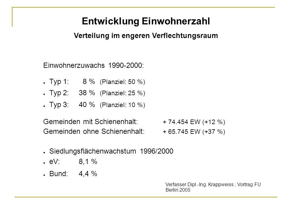 Einwohnerzuwachs 1990-2000: Typ 1: 8 % (Planziel: 50 %) Typ 2: 38 % (Planziel: 25 %) Typ 3: 40 % (Planziel: 10 %) Gemeinden mit Schienenhalt: + 74.454