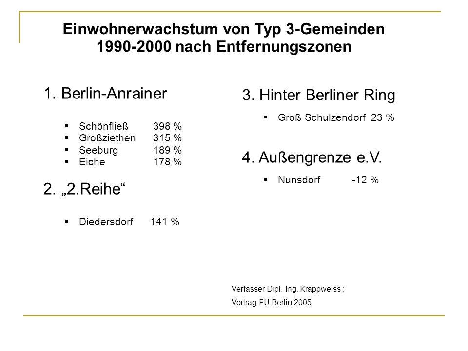 Einwohnerwachstum von Typ 3-Gemeinden 1990-2000 nach Entfernungszonen 1. Berlin-Anrainer Schönfließ 398 % Großziethen 315 % Seeburg 189 % Eiche 178 %