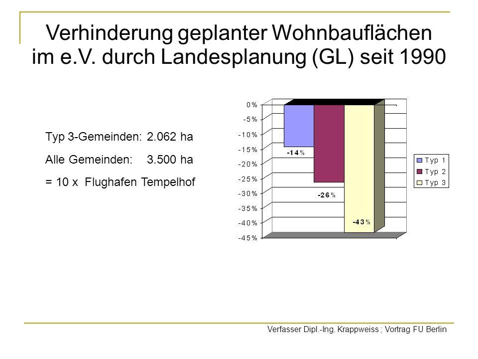 Verhinderung geplanter Wohnbauflächen im e.V. durch Landesplanung (GL) seit 1990 Typ 3-Gemeinden: 2.062 ha Alle Gemeinden: 3.500 ha = 10 x Flughafen T