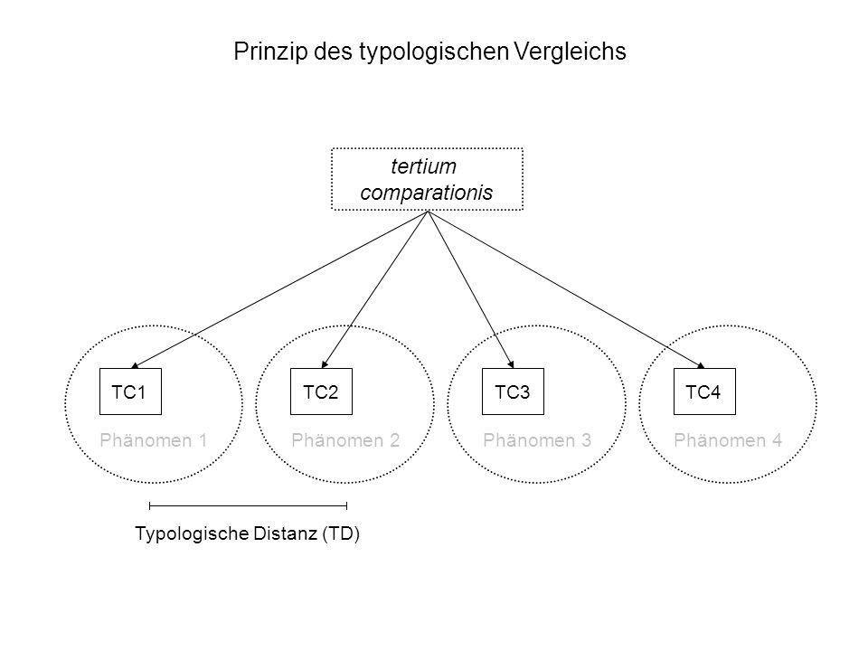 Prinzip des typologischen Vergleichs tertium comparationis TC1 Phänomen 1 TC2 Phänomen 2 TC3 Phänomen 3 TC4 Phänomen 4 Typologische Distanz (TD)