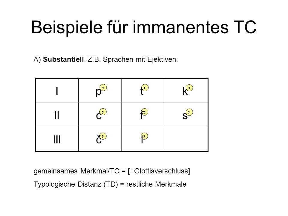 gemeinsames Merkmal/TC = [+Glottisverschluss] Typologische Distanz (TD) = restliche Merkmale Beispiele für immanentes TC A) Substantiell. Z.B. Sprache