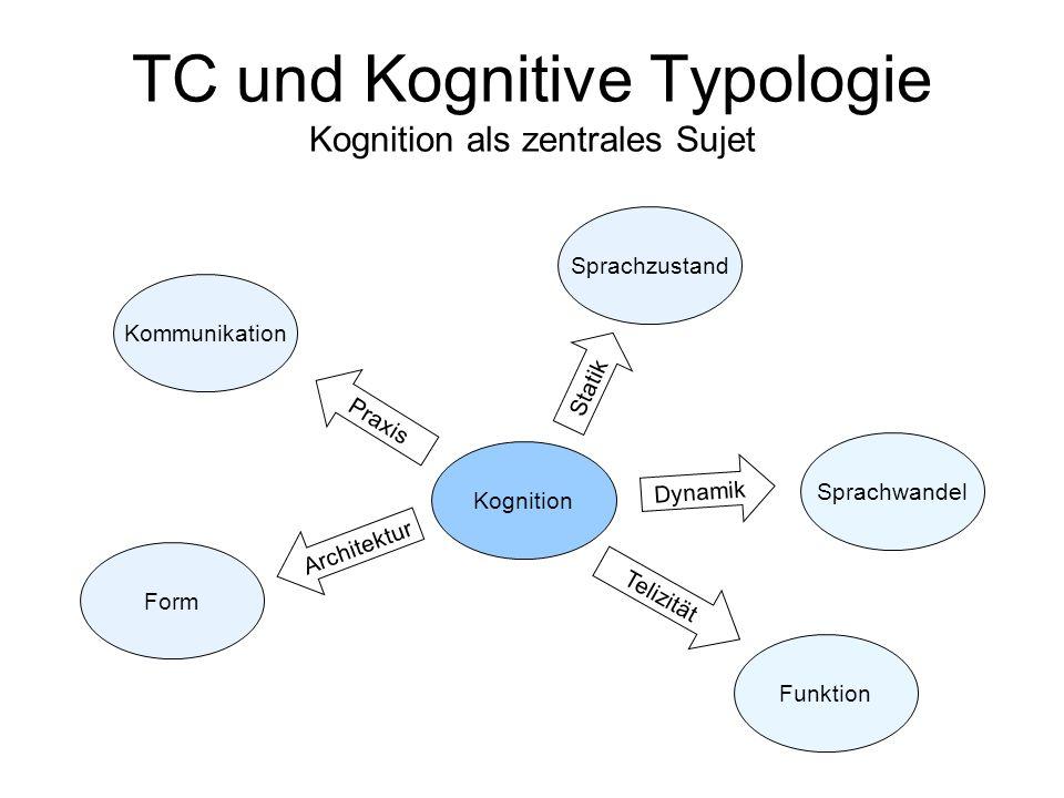 TC und Kognitive Typologie Kognition als zentrales Sujet Kognition Form Architektur Kommunikation Praxis Sprachwandel Dynamik Funktion Telizität Sprac