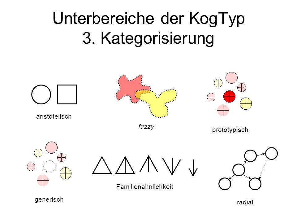 Unterbereiche der KogTyp 3. Kategorisierung aristotelisch fuzzy generisch Familienähnlichkeit prototypisch radial