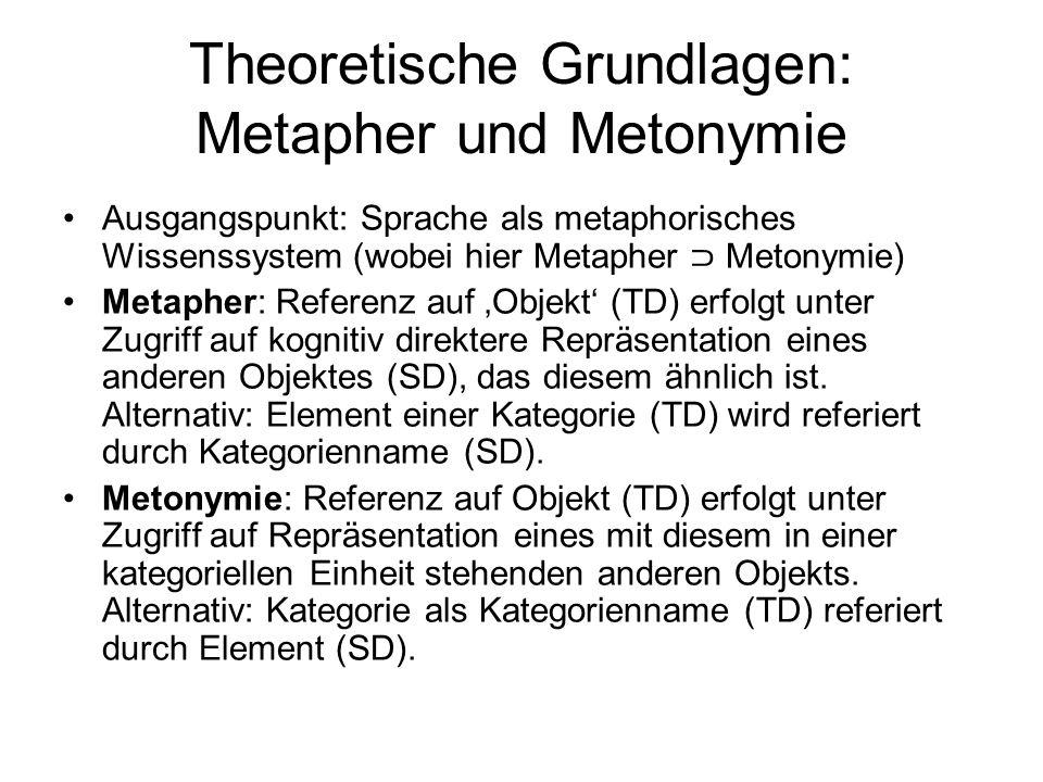 Theoretische Grundlagen: Metapher und Metonymie Ausgangspunkt: Sprache als metaphorisches Wissenssystem (wobei hier Metapher Metonymie) Metapher: Refe