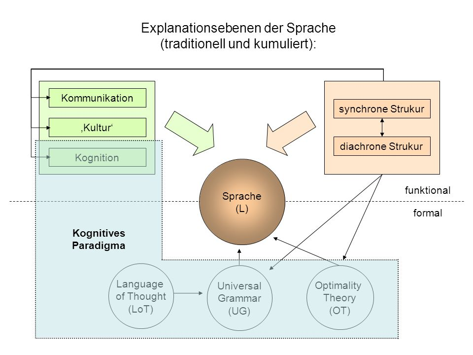 Optimality Theory (OT) Universal Grammar (UG) Explanationsebenen der Sprache (traditionell und kumuliert): funktional formal Sprache (L) Language of Thought (LoT) synchrone Strukur diachrone Strukur Kommunikation Kultur Kognition Kognitives Paradigma