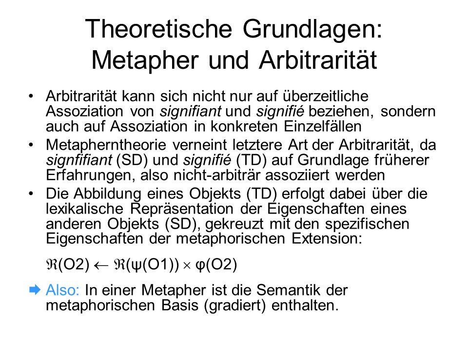 Theoretische Grundlagen: Metapher und Arbitrarität Arbitrarität kann sich nicht nur auf überzeitliche Assoziation von signifiant und signifié beziehen