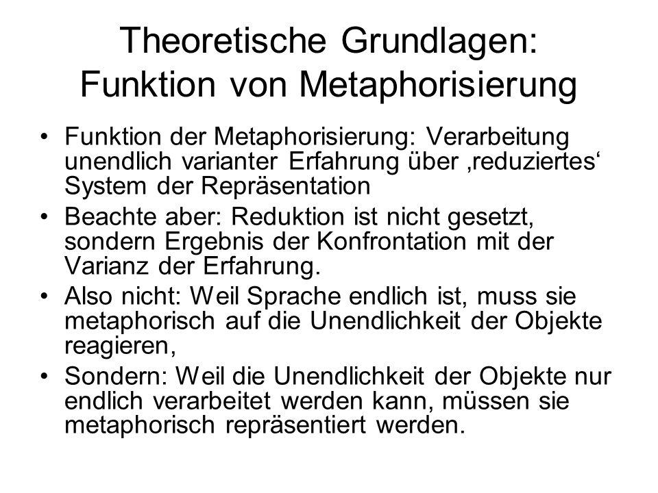 Theoretische Grundlagen: Funktion von Metaphorisierung Funktion der Metaphorisierung: Verarbeitung unendlich varianter Erfahrung über reduziertes Syst
