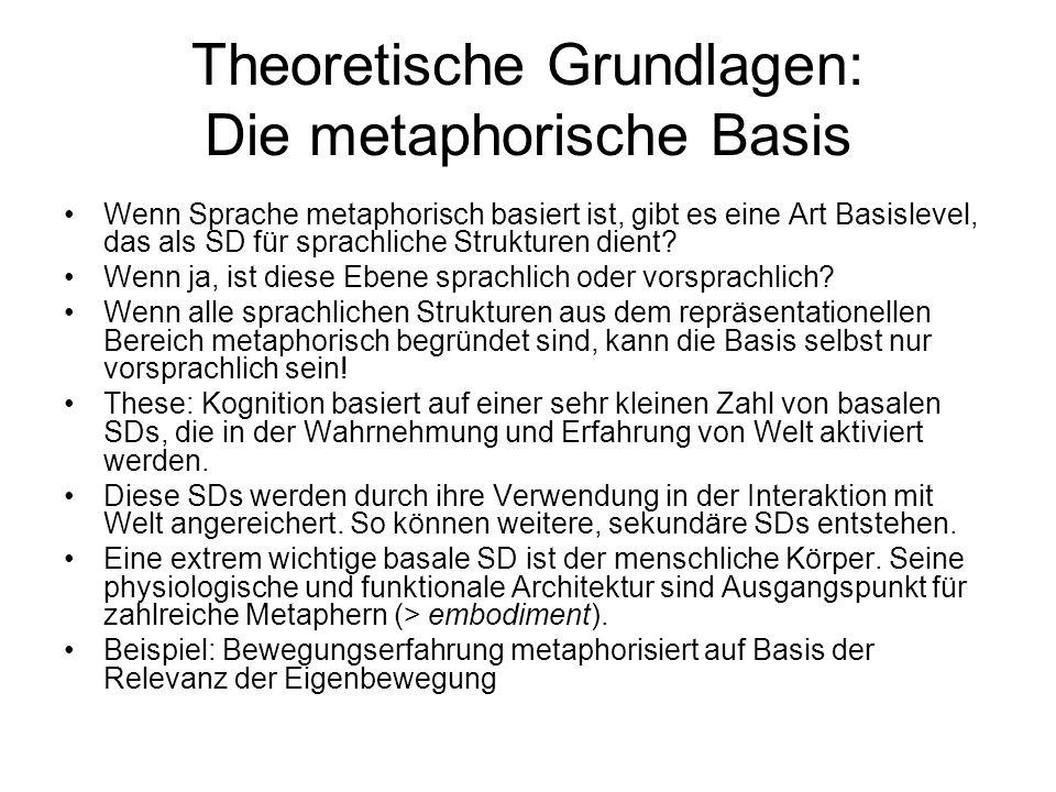 Theoretische Grundlagen: Die metaphorische Basis Wenn Sprache metaphorisch basiert ist, gibt es eine Art Basislevel, das als SD für sprachliche Strukt