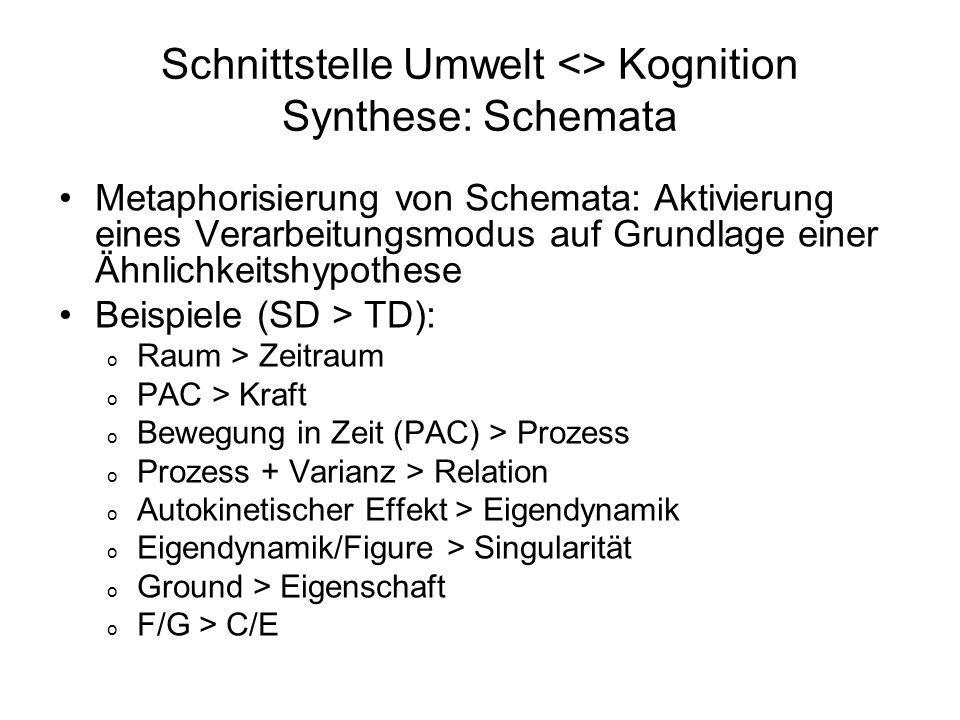 Schnittstelle Umwelt <> Kognition Synthese: Schemata Metaphorisierung von Schemata: Aktivierung eines Verarbeitungsmodus auf Grundlage einer Ähnlichke