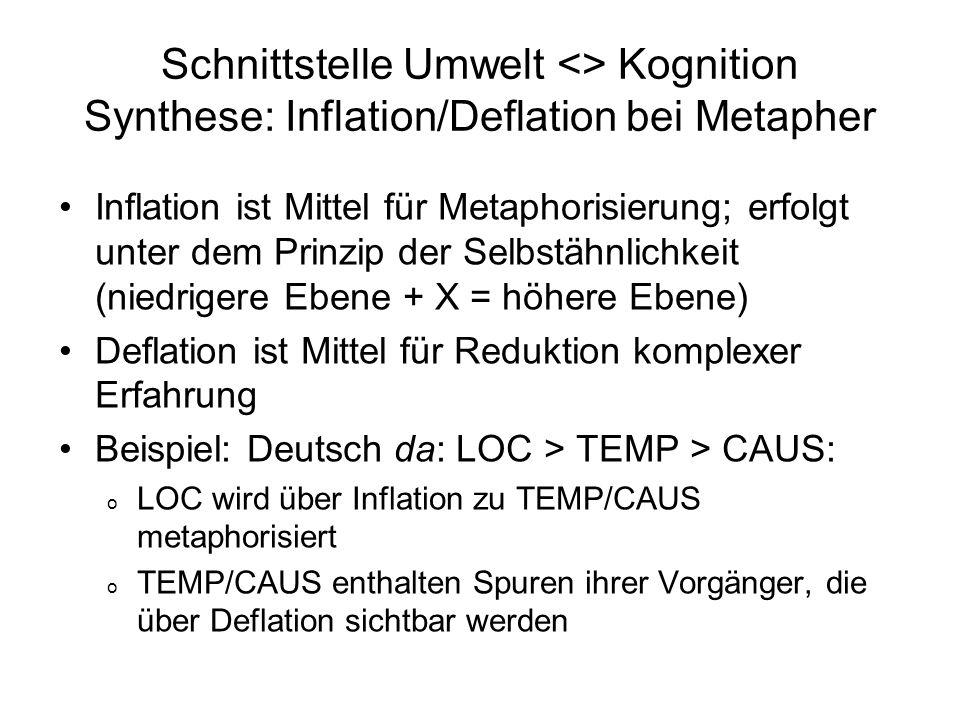 Schnittstelle Umwelt <> Kognition Synthese: Inflation/Deflation bei Metapher Inflation ist Mittel für Metaphorisierung; erfolgt unter dem Prinzip der