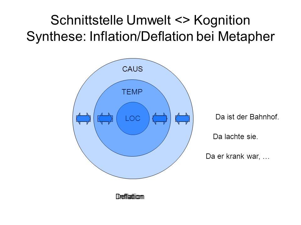 Schnittstelle Umwelt <> Kognition Synthese: Inflation/Deflation bei Metapher LOC TEMP CAUS InflationDeflation Da ist der Bahnhof. Da lachte sie. Da er