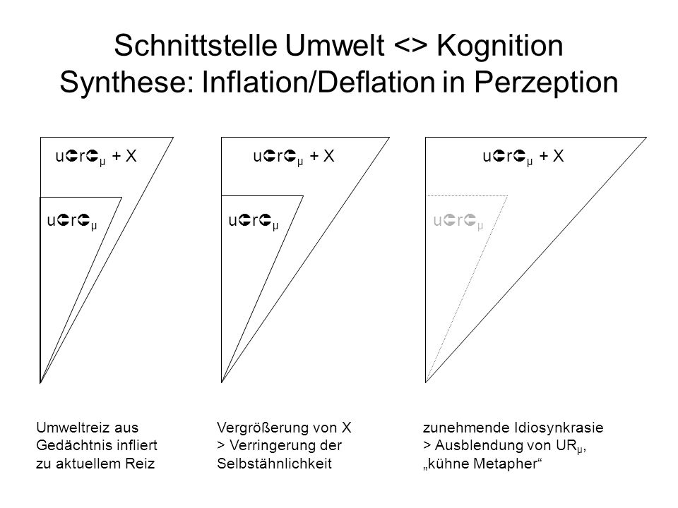 Schnittstelle Umwelt <> Kognition Synthese: Inflation/Deflation in Perzeption u r μ u r μ + X u r μ u r μ + X u r μ u r μ + X Umweltreiz aus Gedächtni