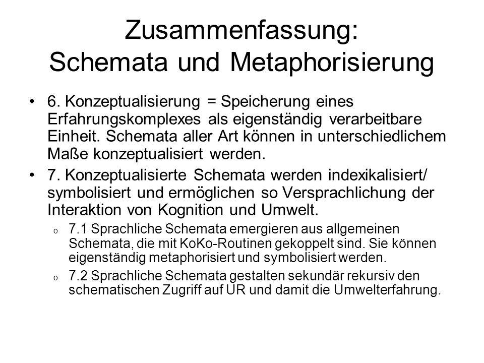 Zusammenfassung: Schemata und Metaphorisierung 6. Konzeptualisierung = Speicherung eines Erfahrungskomplexes als eigenständig verarbeitbare Einheit. S