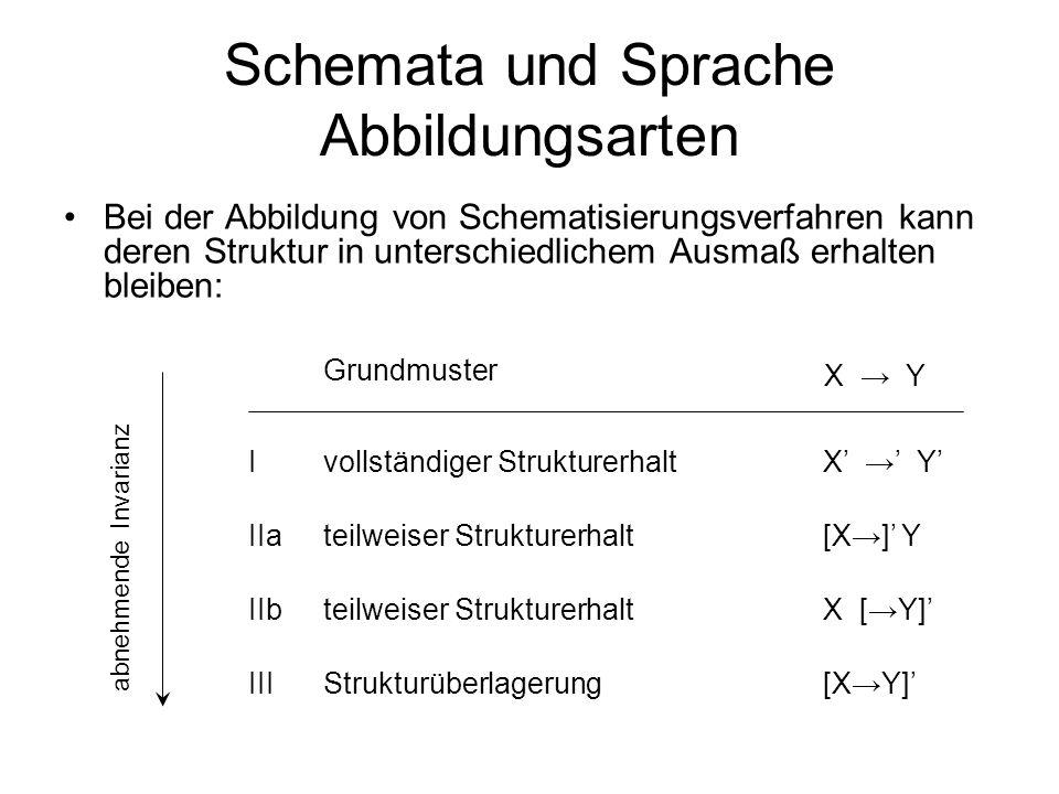 Schemata und Sprache Abbildungsarten Bei der Abbildung von Schematisierungsverfahren kann deren Struktur in unterschiedlichem Ausmaß erhalten bleiben: