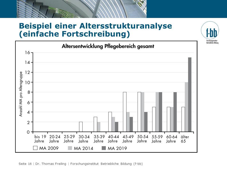 Seite 16 | Dr. Thomas Freiling | Forschungsinstitut Betriebliche Bildung (f-bb) Beispiel einer Altersstrukturanalyse (einfache Fortschreibung)