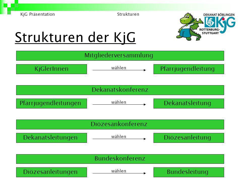 Strukturen der KjG KjG PräsentationStrukturen KjGlerInnenPfarrjugendleitung Dekanatskonferenz Dekanatsleitung Pfarrjugendleitungen Diözesankonferenz D