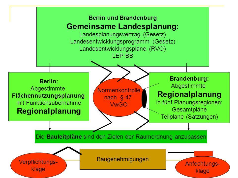 2 Berlin und Brandenburg Gemeinsame Landesplanung: Landesplanungsvertrag (Gesetz) Landesentwicklungsprogramm (Gesetz) Landesentwicklungspläne (RVO) LEP BB Berlin: Abgestimmte Flächennutzungsplanung mit Funktionsübernahme Regionalplanung Brandenburg: Abgestimmte Regionalplanung in fünf Planungsregionen: Gesamtpläne Teilpläne (Satzungen) Die Bauleitpläne sind den Zielen der Raumordnung anzupassen Baugenehmigungen Normenkontrolle nach § 47 VwGO Verpflichtungs- klage Anfechtungs- klage